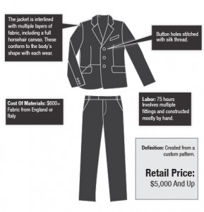 full custom suit