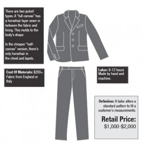made to measure suit